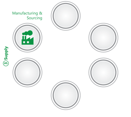methodology_manufacturing